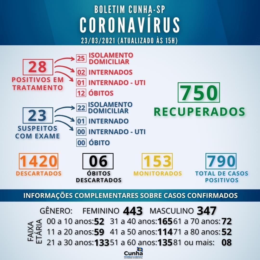 Boletim Coronavírus de Cunha – 23/03/2021